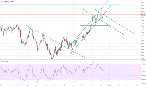 USOIL: WTI looks bearish but we need confirmation