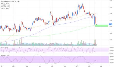 VG: $VG - Vonage Holdings