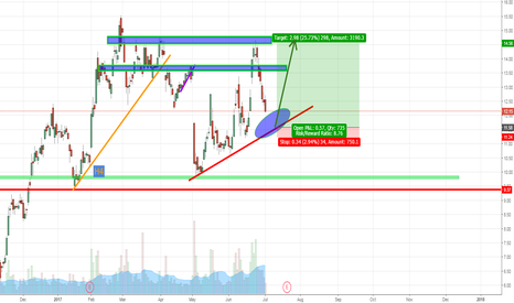 AMD: AMD potential buying opportunity