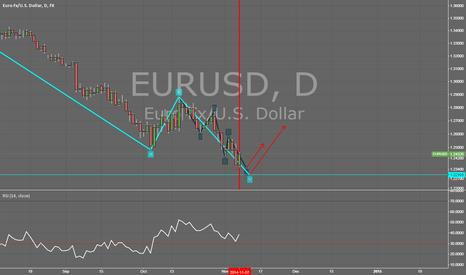 EURUSD: Waiting for a signal to enter long