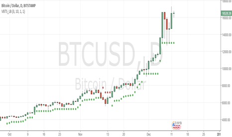 BTCUSD: still bulls are not giving up may be test 14000 and go to 20000!