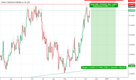 EURSEK: EURSEK waiting to go short