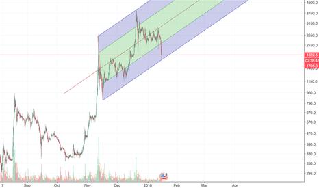 BCHUSD: BCHUSD: Trend Analysis