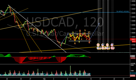 USDCAD: USDCAD END OF FLAT CORRECTION