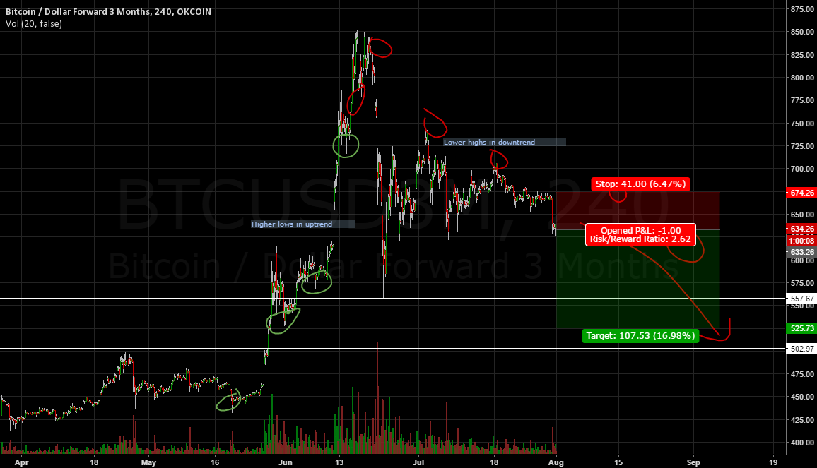 Lower highs indicative of Bitcoin downtrend.