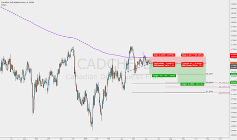 CADCHF: Second Leg down