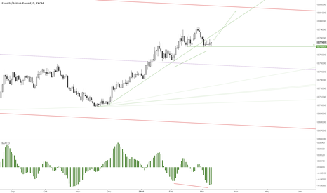 EURGBP: Seems we're still long on this