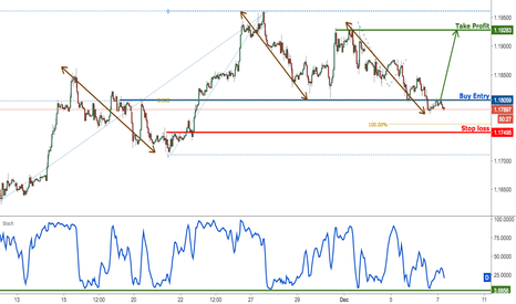 EURUSD: EURUSD remain bullish