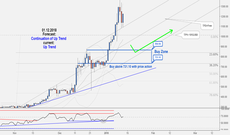 ETHUSD: Excellent Long-Term Hunting Opportunity in ETHUSD, Don't miss it