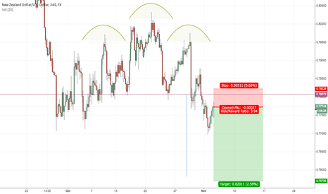 NZDUSD: This pair giving us one more chance.
