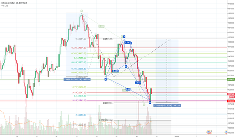 BTCUSD: BTC/USD AB=CD and Crab, end of downtrend?