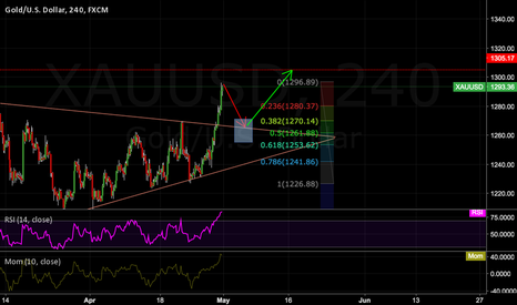 XAUUSD: Gold overbought