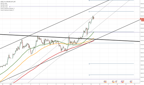 XAUUSD: XAU/USD going steady towards 1,350.00