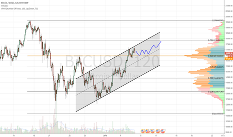 BTCUSD: Could retest .618 and then resume up channel