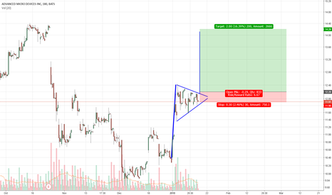 AMD: Consolidation area in AMD Stock