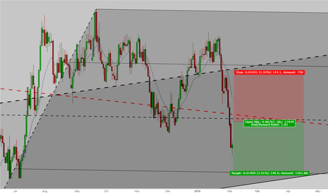AUDCHF: Great opportunity for Shorting AUDCHF