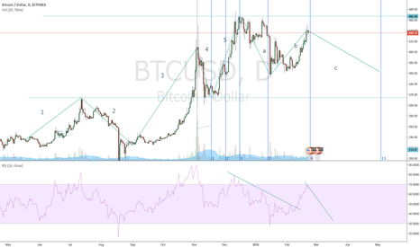BTCUSD: Some Elliot Waves