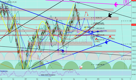 "XAUUSD: Jnug to Gold ""A little more of a drop before the bounce"""