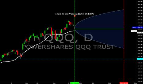 QQQ: SPY/QQQ - Feb.'18 Vertical Spread Pairs Trade (QQQ side)