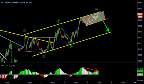 DXY: Ascending channel