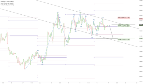 EURUSD: Short EUR/USD on 2 hour time frame