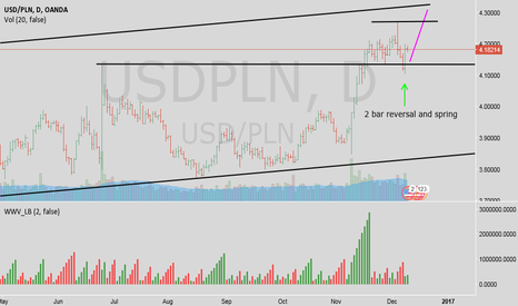 USDPLN: USDPLN on the way to upper line of trend channel