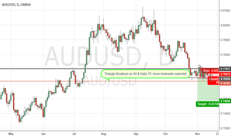 AUDUSD: Triangle Breakout on both 4H and Daily TF