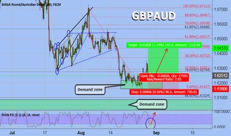 Tradingview Gbpaud