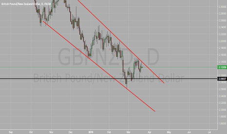 GBPNZD: Will it Break