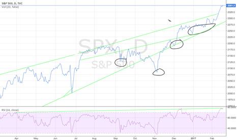 SPX: S&P 500 UP