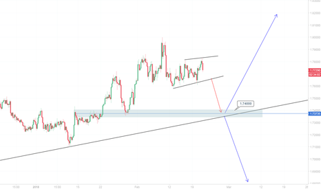 GBPAUD: GBP/AUD Double opportunities.