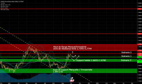 GBPAUD: Plan GBPAUD pour les prochaines semaines