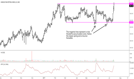 HINDPETRO: Hindustan Petroleum: Classic Wyckoff Re Accumulation