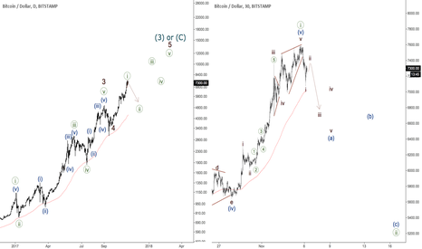 BTCUSD: Bitcoin - time for correction