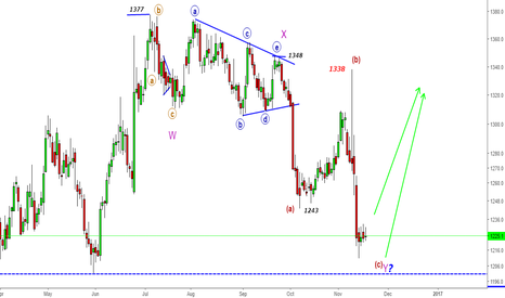 GC1!: XAUUSD (GOLD) - Looking for 1300+ Move