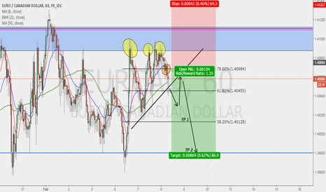 EURCAD: EURCAD POSIBLE SELL