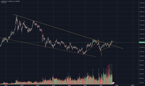 XAUUSD: Gold long term double breakout about to begin