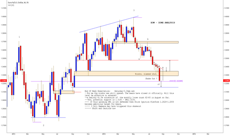 EURUSD: How & Where will August Settle? Short with CAUTION.