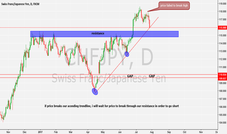 CHFJPY: will be monitoring this pair