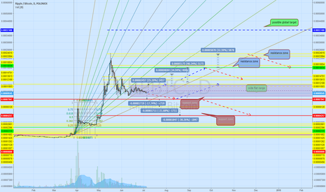 XRPBTC: Ripple is getting ready for a next try..