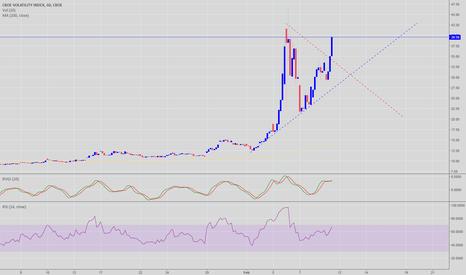 VIX: VIX broke out of triangle #volatility #marketcorrection