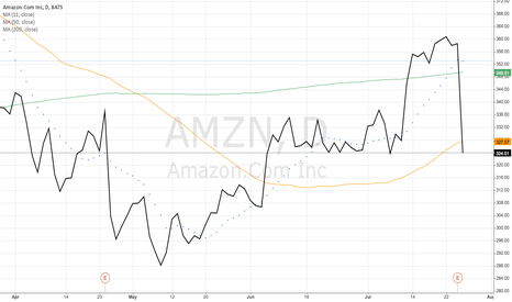 AMZN: Amazon.Com Inc (AMZN)