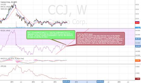 CCJ: CCJ weekly chart analysis