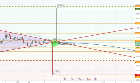 LTCUSD: Predicción muy arriesgada LTC/USD Actualizada