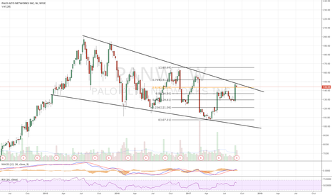 PANW: Falling wedge. Holding .618, at upper rail