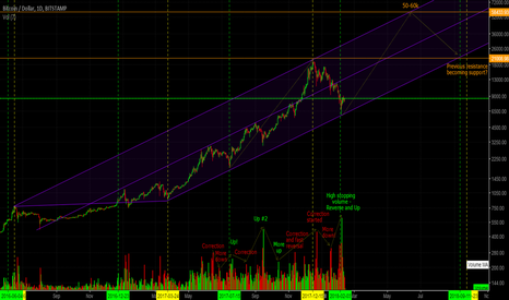 BTCUSD: BTC bullish long-term outlook and correction end (Daily/Weekly)
