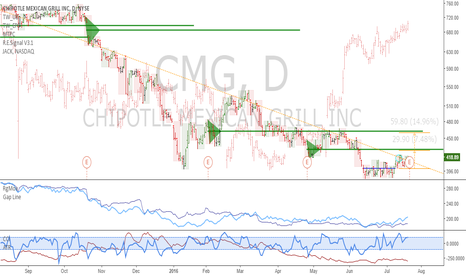 CMG: CMG: Potential trend reversal