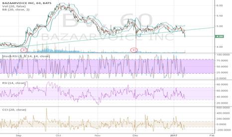 BV: Broke trend line support.