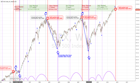 SPX: Timing A Bear Market