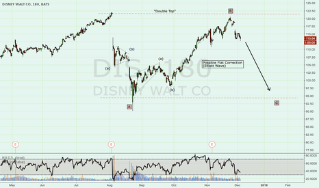 DIS: Possible Flat Correction, Double Top